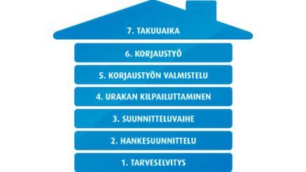 Misor-Rakenne Oy, Helsinki